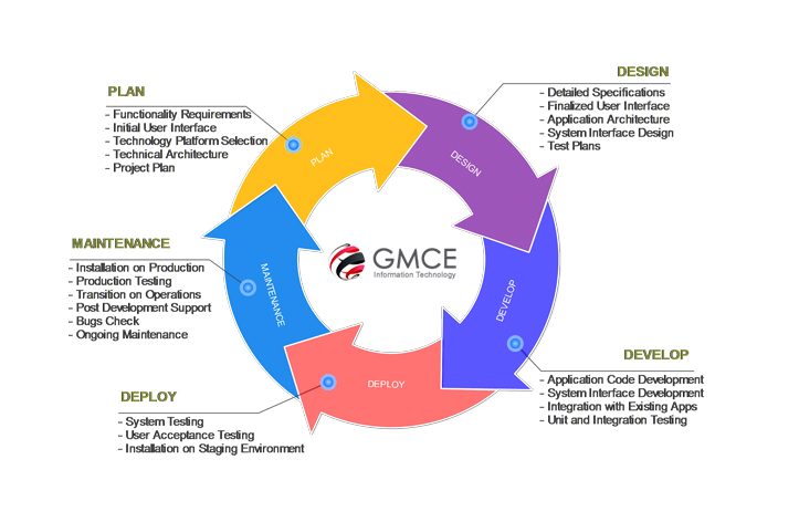 Gmce erp solutions deem business solution the enterprise like financial management inventory management asset management human resource management payroll cost estimation management etc ccuart Gallery
